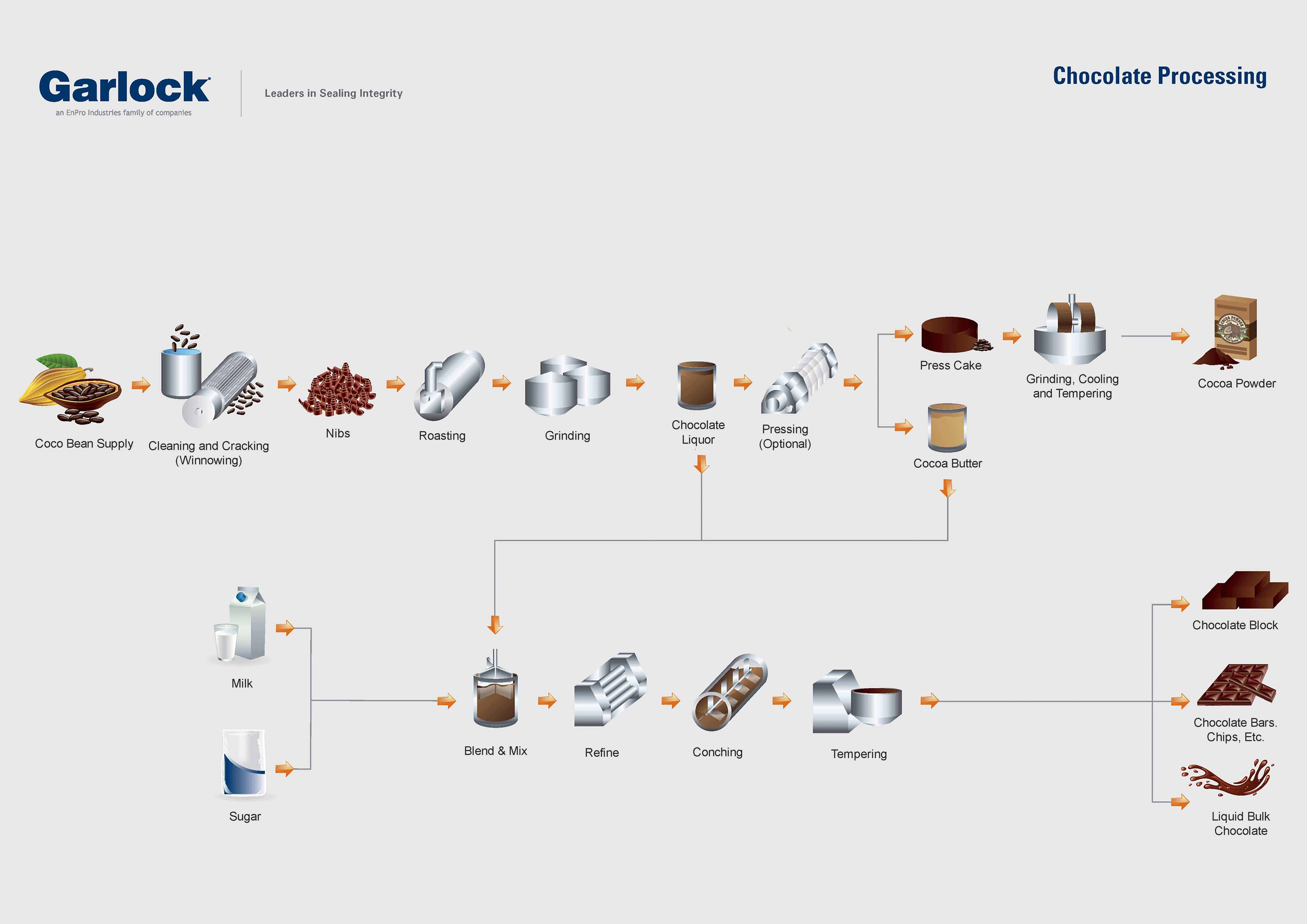 Food and beverage process map